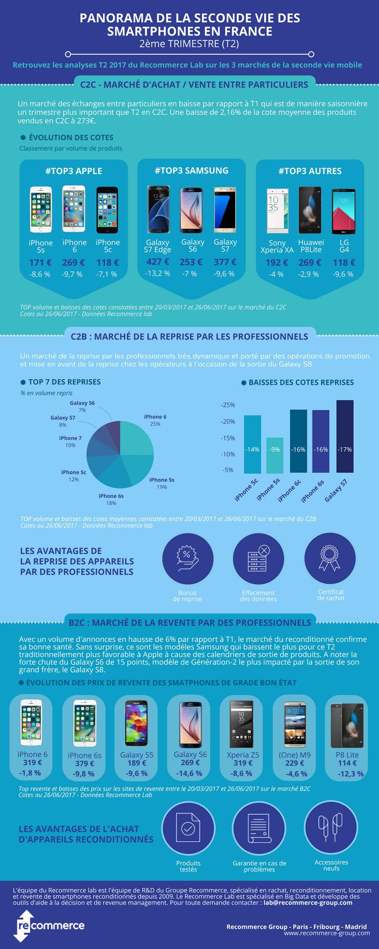 Recommerce Lab dévoile le Panorama de la seconde vie des smartphones en France