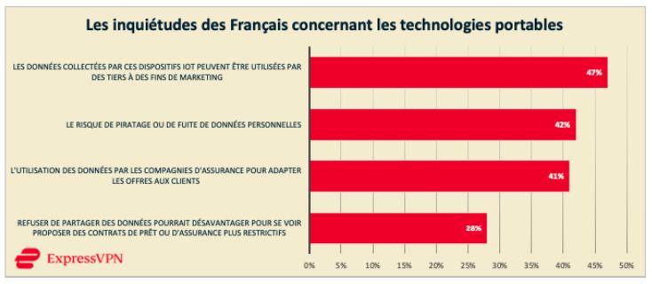 Pass Sanitaire sur smartphone : 72% des Français sont inquiets