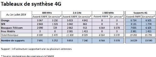 Plus de 16 000 sites autorisés pour la 4G au 1er juillet 2014