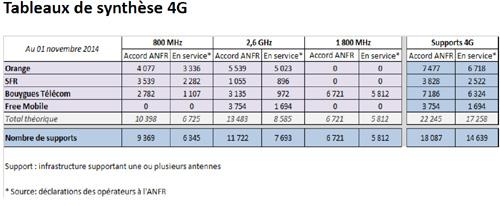 Plus de 18 000 sites autorisés pour la 4G au 1er octobre 2014