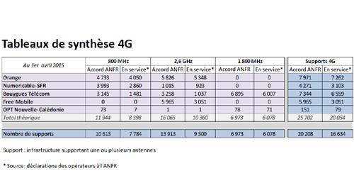 Plus de 20 000 sites autorisés pour la 4G en France