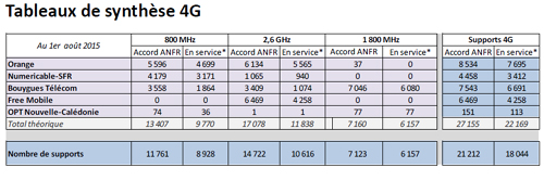 4G : Free accélère, SFR toujours à la traîne