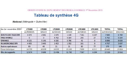 Antennes 4G : les autorisations et les mises en service se sont accélérées en octobre