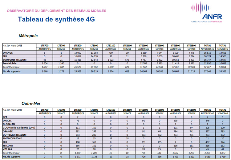 Plus de 35 000 sites 4G mis en service en France au 1er mars
