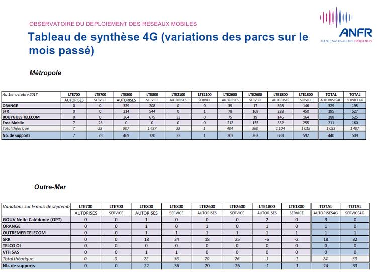 4G : SFR continue à talonner Bouygues en nombre d'antennes