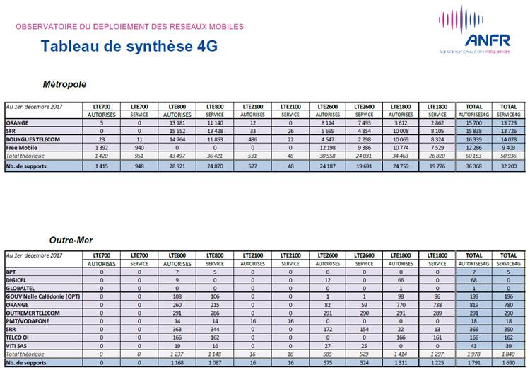 4G : plus de 38 000 sites autorisés en France par l'ANFR au 1er décembre