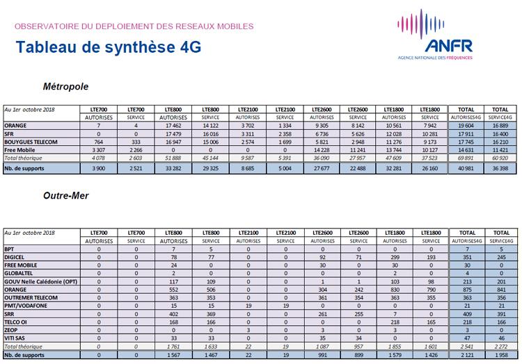 Plus de 38 000 sites 4G en service en France au 1er octobre