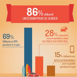 69% de français utilisent un GPS pour se guider pendant leur trajet