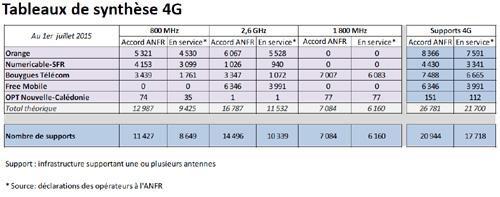 Antennes 4G : Free distance SFR