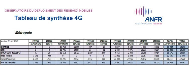 Près de 39 000 sites 4G autorisés en France par l'ANFR au 1er février