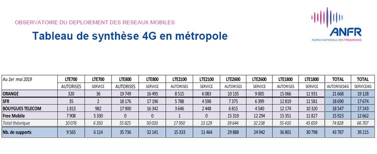 Près de 42 000 sites 4G mis en service en France au 1er mai 2019