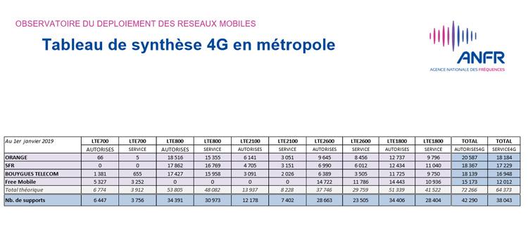 Près de 45 000 sites 4G autorisés par l'ANFR en France au 1er janvier 2019