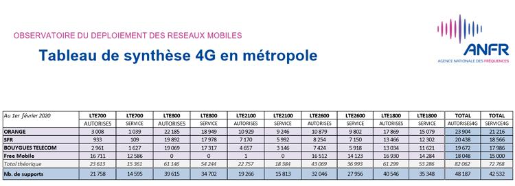Près de 50 900 sites 4G autorisés par l'ANFR en France au 1er février 2020