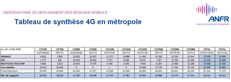 Près de 53 000 sites 4G autorisés par l'ANFR en France au 1er juillet