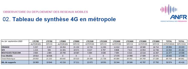 Près de 54 000 sites 4G autorisés par l'ANFR en France au 1er septembre