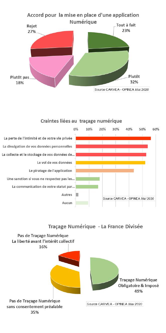 Près de la moitié des français pense qu'une solution de Traçage Numérique devrait être imposée