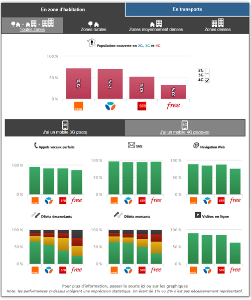 3G/4G : Orange en tête et Free dernier selon l'ARCEP