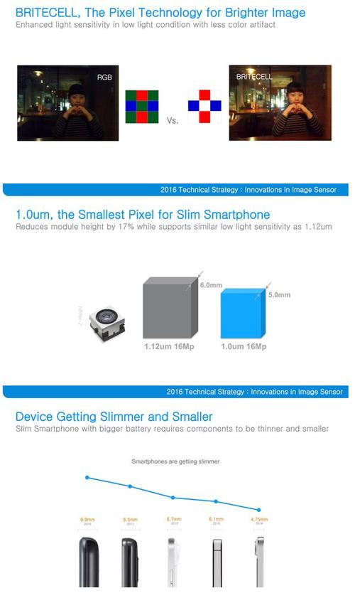 Galaxy S7 : Samsung a présenté un nouveau capteur photo