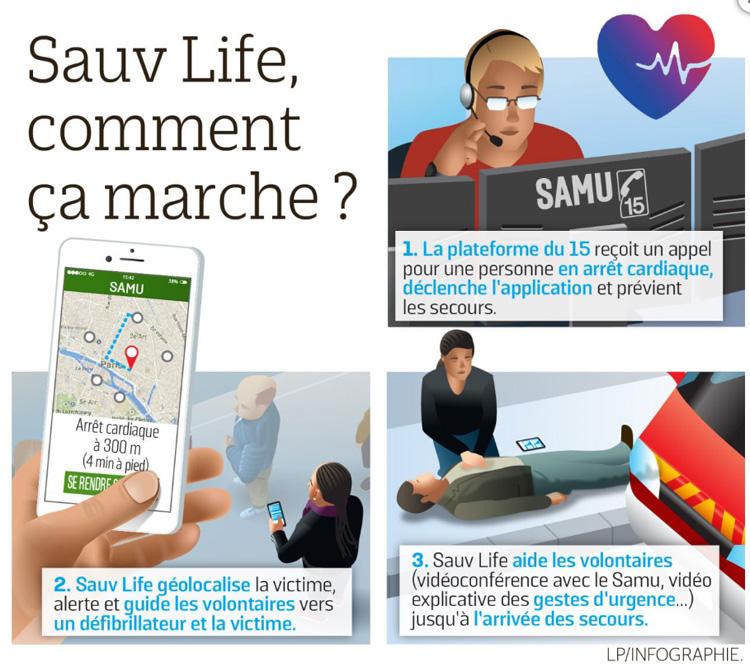 Sauv Life, l'application qui permet de sauver des vies
