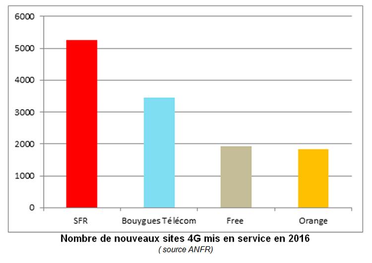 SFR a été le numéro 1 des ouvertures de sites 4G en 2016