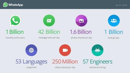 Whatsapp : un humain sur sept utilise l'application de messagerie