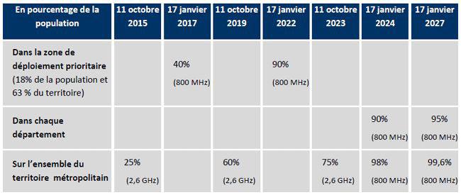 La 4G en France