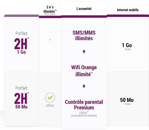 Combien de temps de surf avec 50 Mo d'Internet ?